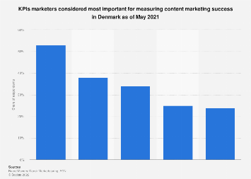 Survey on the use of success measurement for content marketing in Denmark 2017