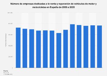 Número de empresas dedicadas a la venta y reparación de vehículos España 2008-2014