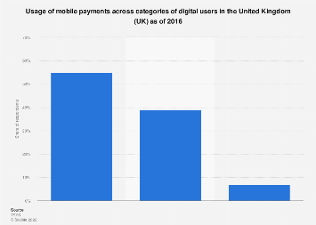 Mobile payments adoption among digital user categories in the UK 2016