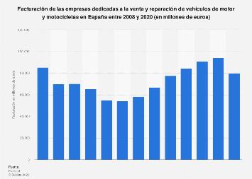 Facturación del sector dedicado a la venta y reparación de vehículos España 2008-2017