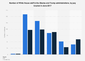 White House staff salaries under Obama and Trump, as of June 2017