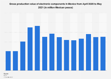 Electronic components production value in Mexico 2016-2017
