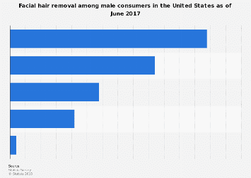 Facial hair removal among male U.S. consumers 2017