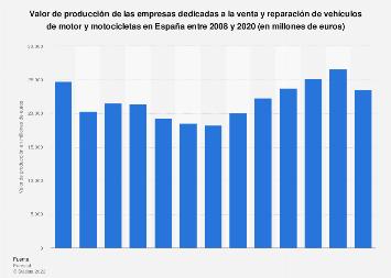 Valor de producción de empresas de venta y reparación de vehículos España 2008-2016