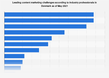 Survey on content marketing challenges among companies in Denmark 2017
