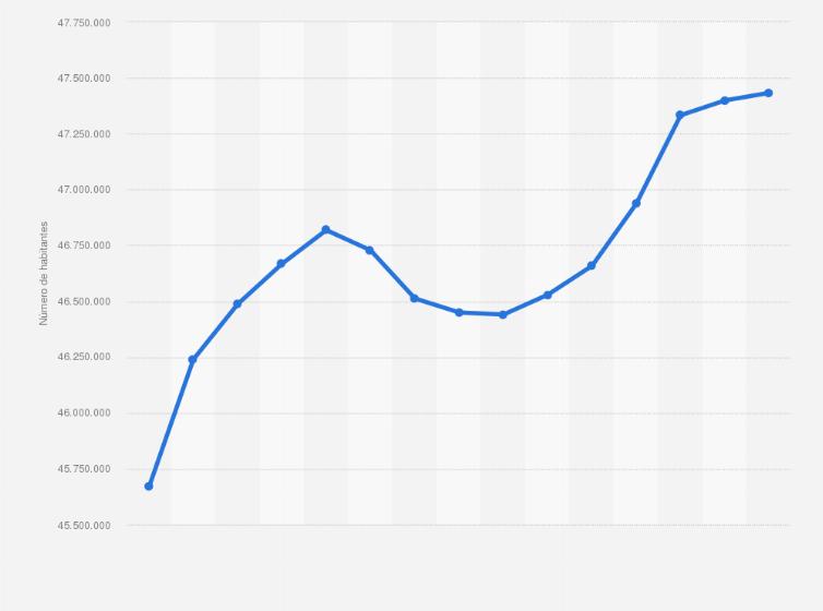 Población de España 2008-2017 | Estadística