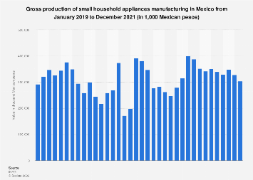 Small household appliances production value in Mexico 2016-2017