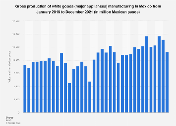 White goods production value in Mexico 2016-2017