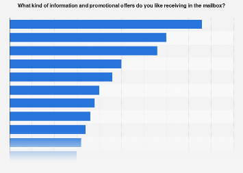 Survey on preferred type of information receiving in the mailbox in Sweden 2017