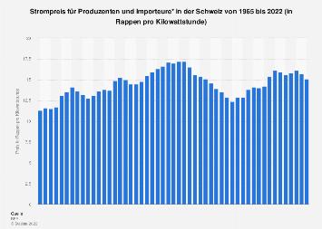 Schweiz - Strompreis für Produzenten und Importeure bis 2018