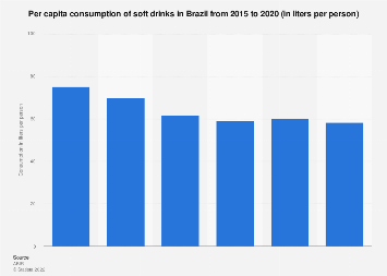 Brazil: per capita consumption of soft drinks 2014-2016
