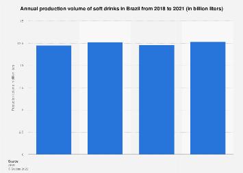 Brazil: soft drinks production volume 2014-2016