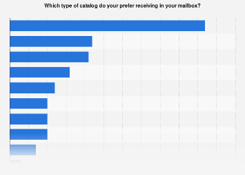 Survey on preferred type of mailbox catalogs in Sweden 2017