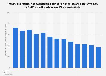 Production de gaz naturel dans l'Union européenne 2006-2017