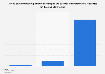 Italy: opinion on citizenship rights to parents of children obtaining Jus soli 2017