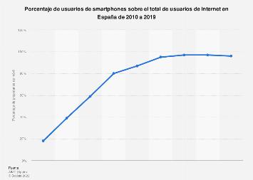 Penetración de los smartphones entre los internautas  en España 2010-2019