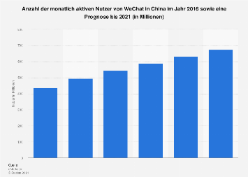 Prognose zur Anzahl der monatlich aktiven WeChat-Nutzer in China bis 2021