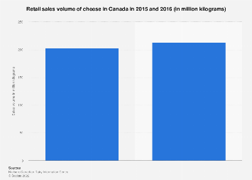 Sales volume of cheese in Canada 2015-2016