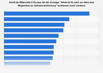 Umfrage Bedeutung von Arbeit für die Selbstverwirklichung Europa 2017 (nach Ländern)