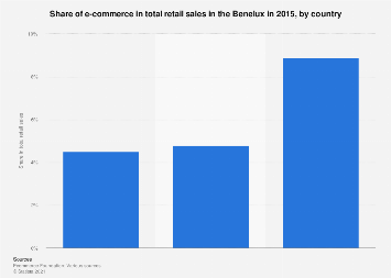 Share of e-commerce in total retail in Benelux 2015, by country