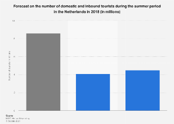 Forecast of domestic and inbound summer tourists in the Netherlands 2018