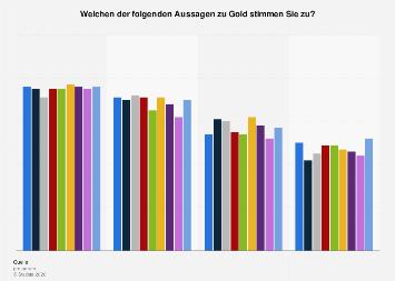 Umfrage in Deutschland zur Beurteilung von Gold als Geldanlage 2017