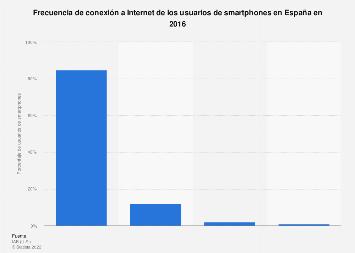 Usuarios de smartphones: frecuencia de conexión a Internet España 2016