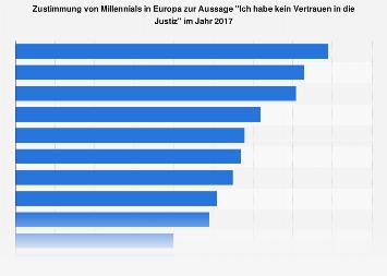 Umfrage zum Vertrauen von Millennials in die Justiz nach Ländern in Europa (2017)