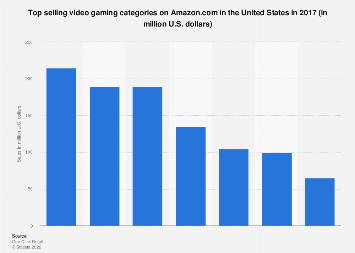 Top selling video gaming categories on Amazon.com in the U.S. in 2017