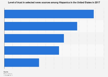 Trust in news sources among Hispanics in the U.S. in 2017