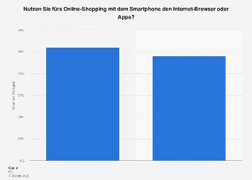 Umfrage zum Online-Shopping mit Smartphones über Internet-Browser oder Apps 2017