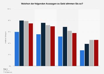 Umfrage in Deutschland zur Beurteilung von Gold als Geldanlage nach Alter 2017