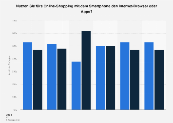 Online-Shopping mit Smartphones über Internet-Browser oder Apps nach Alter 2017