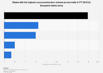 Indian states with the highest cocoa production volume 2016