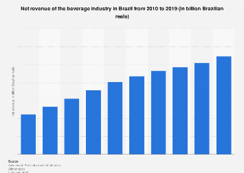Brazil: beverage industry revenue 2010-2016