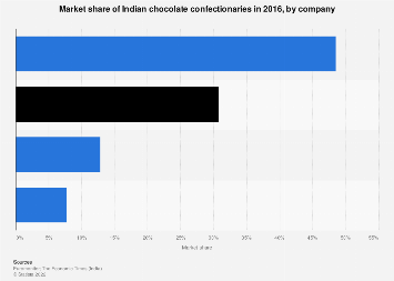Indian chocolate confectionary market share - by company 2016