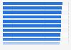 Anteil der 18- bis unter 65-Jährigen in den Metropolregionen in Deutschland 2015
