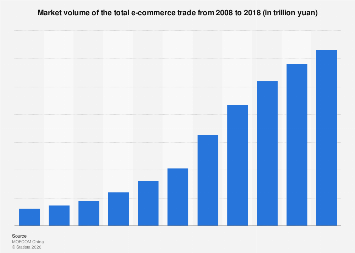 Market volume of total e-commerce trade 2005-2016