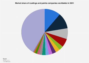 Coatings and paints global market share by company 2016