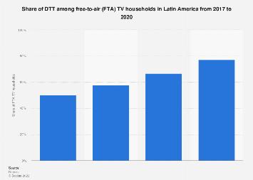 Digital TV penetration in Latin America 2016-2022