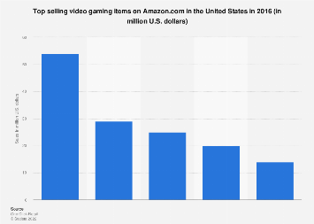 Top selling video gaming items on Amazon.com in the U.S. in 2016
