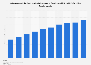 Brazil: revenue of the food products industry 2010-2016