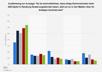 Umfrage zu Meinungen zur Gewalt durch Demonstranten in Deutschland 2017 (nach Alter)
