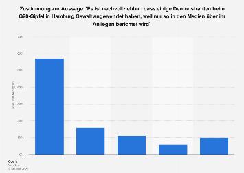 Umfrage zu Meinungen zur Gewalt durch Demonstranten in Deutschland 2017