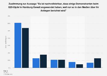Umfrage zu Meinungen zur Gewalt durch Demonstranten Deutschland 2017 nach Geschlecht