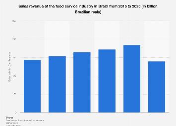 Brazil: consumer foodservice market value 2011-2016