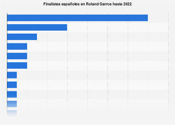 Roland Garros: finalistas españoles hasta 2019
