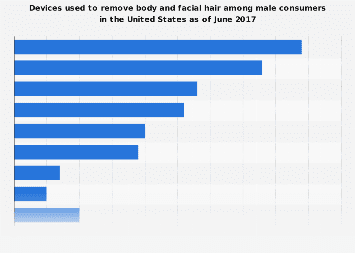 Devices used to removed body/facial hair among male U.S. consumers 2017