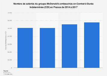 Nombre d'embauches en CDI au sein du groupe McDonald's en France 2014-2017