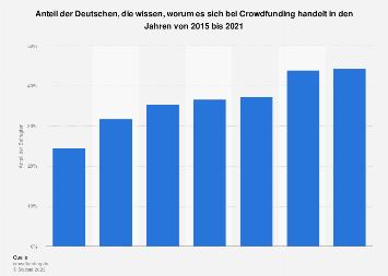 Umfrage zum Verständnis von Crowdfunding in Deutschland 2018
